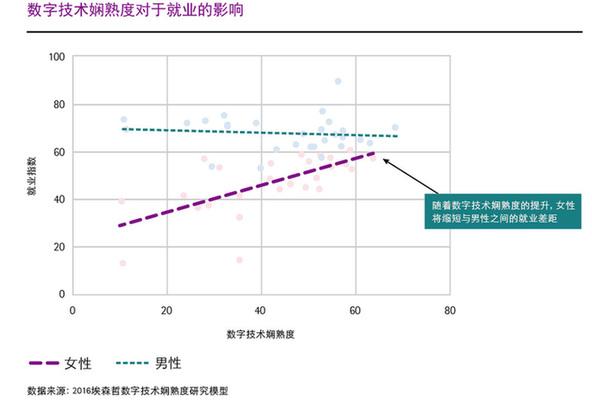 埃森哲全球研究:数字技能越高,职场女性越成功 - 中国日报网