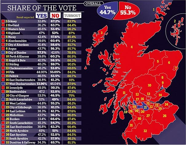 苏格兰公投独立失败 或对在英华人有利