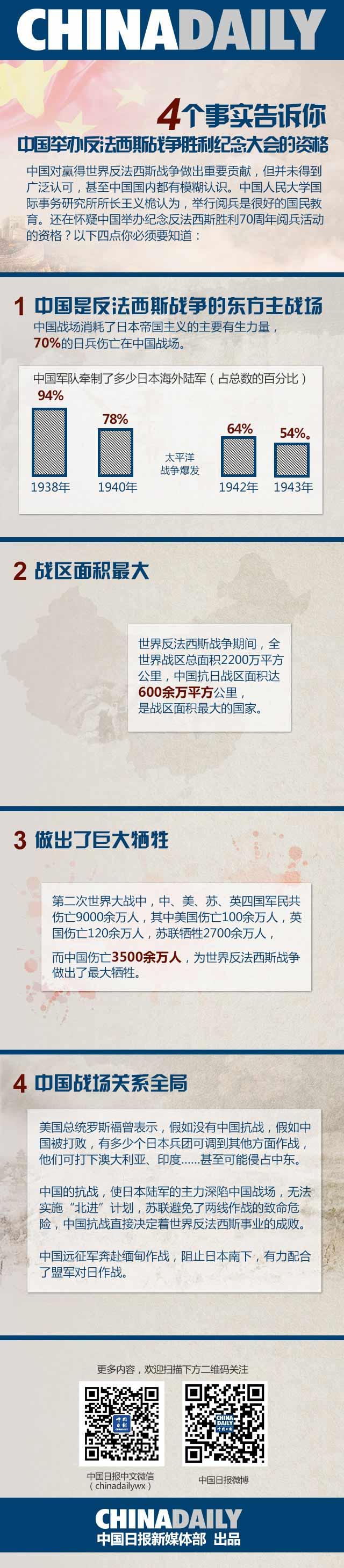 英学者:阅兵是为让战争不再重演丨一图读懂中国资格