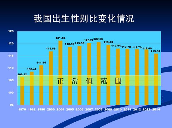 出生人口性别比_中国人口出生性别比