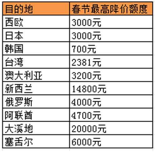 """春节出境游规模或超600万 哪些城市会""""中国人扎堆""""?"""