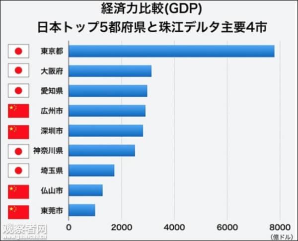 """日本媒体:""""中国崩溃论""""正走向崩溃"""