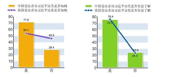 中美青年认知度调查:八成美国青年关注习近平访美