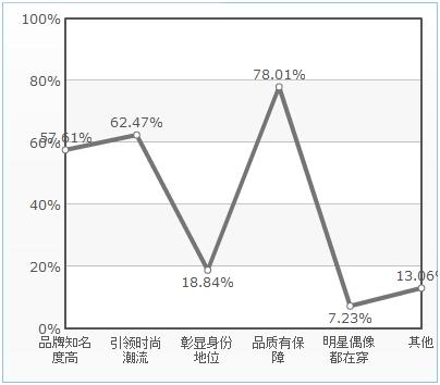 跨国华人时尚消费调查:中国设计师的知名度不高